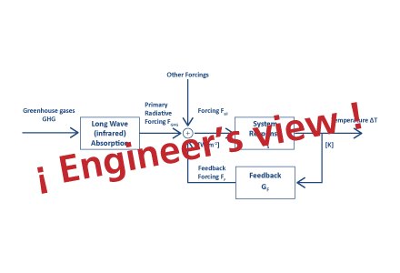 Engineer's view::Logic before myths