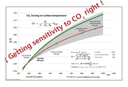 Equilibrium Temperature Sensitivity::CO2 is not THE culprit