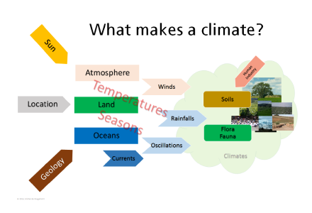 What climate?::No simple construct